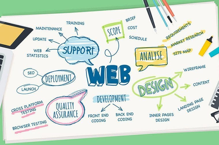 Let's Get Digital: A Few of the Benefits of Good Graphic Design on Your Website