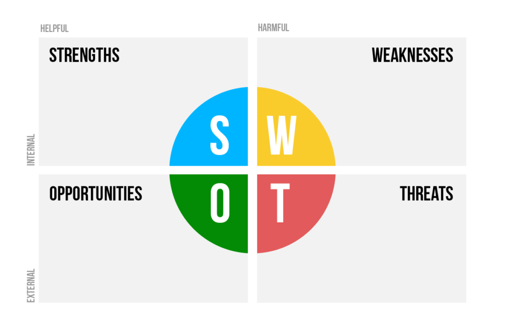 Strengths, Weaknesses, Opportunities, and Threats SWOT Chart